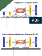 03 Diagrama Cero Sipoc