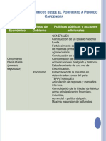 Modelos Económicos desde el Porfiriato a Periodo Cardenista