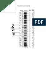 Frecuencias Notas y MIDI.pdf