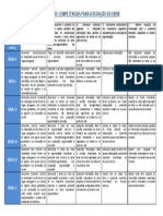 Matriz de competências para redação do enem