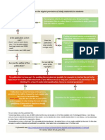 Flow Chart Copyright