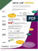 20 Years Sms Infographicdgdgdfgfdgdfgdfgdgdgdgdgdgdfg