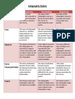 infographic rubric