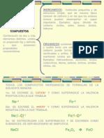 compuestos inorganicos