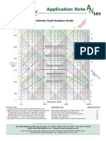 AN_103-Machinery Fault Analysis Guide
