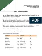 Texto Indice Glicemico Para Atletas