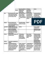 Cardiovascular Drug Chart