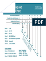 IP Addressing and Subnetting Chart