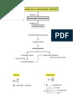 Regolazione della circolazione arteriosa (periferica e coronarica)