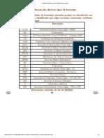 Classificação dos diversos tipos de borracha