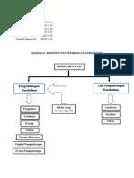 Hakekat & Prinsip Pengembangan Kurikulum (Pengembangan Kurikulum Kelompok 1)