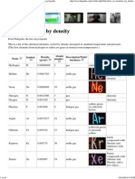 List of Elements by Density..