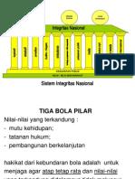 Sistem Integritas Nasional