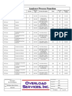 Instrument Data Sheets Formats