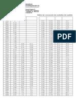 Tabla conversión refractometros