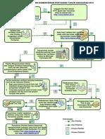 Diagram Alur Cpns 2013