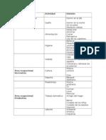 Clasificación según área laboral AVD