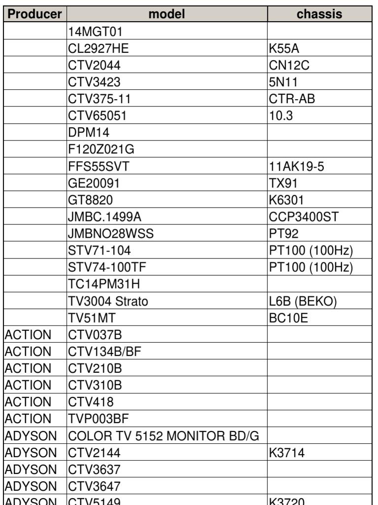 инструкция телевизор филипс 21pt5505 58s
