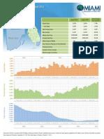 Miami Dade County Townhouses and Condos 2013 08 Summary