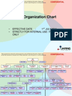 JARING Organisation Chart 2011-Dist