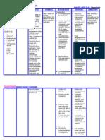 Nursingcrib.com Nursing Care Plan Hemorroids