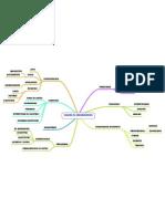 Lenguaje de programación (mapa mental)