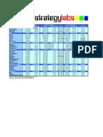 Facebook Demographics Statistics 2009