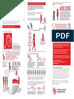 Γράφημα πληροφοριών για την καρδιαγγεική νόσο