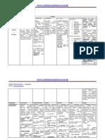Direito Administrativo - Licitações - Quadro comparativo