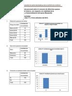 Resultados de La Encuesta-proyecto de Investigacion