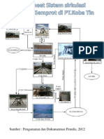 Flowsheet Sistem Sirkulasi Tambang Semprot Di PT