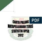 Statistik Upsr 2012 Bar Chart