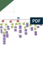Mapa Contextualizacion sociotecnica de la web 2.0.docx