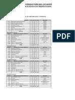 Plan de Estudio 2007 Carrera Profesional de Contabilidad y Finanzas