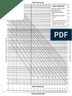 Lube Oil Viscosity Chart