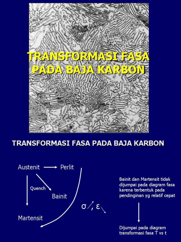 Transformasi fasa 1531554611v1 ccuart Image collections