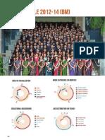 XIMB Batch Profile 2012-14