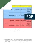 Tableau Histoire Constitutionnelle