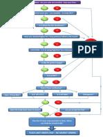 PA Decision Checklist v2
