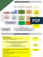 ORGANOGRAMA DA JUSTI+çA BRASILEIRA 1