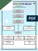 Bagan Struktur Kelas Viiib