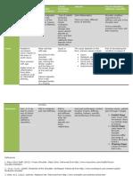 shoulder pathology chart