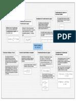 Trasformada de Laplace Mapa ED.pdf