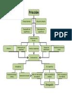 Mapa conceptual Fricción