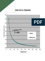 Air Density Plot