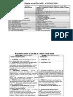 Paralelo Normas ISO BS e OHSAS1