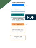 interdisciplinary team intervention flowchart