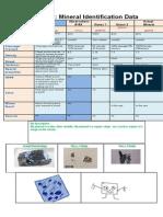Sience Identification Data