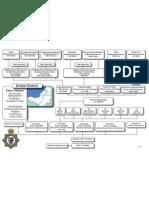 avon somerset police - bristol basic command unit structure - july 2009