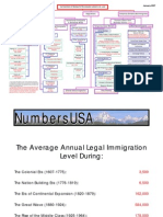 Immigration Organization Chart 01-07